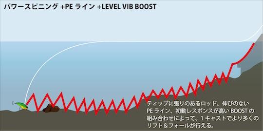 LVB-PE-powerspin